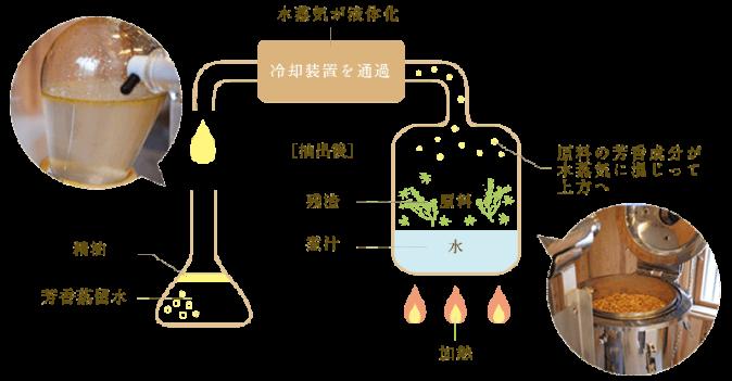 精油抽出の図解調整済み