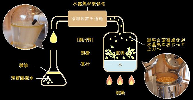 精油抽出の図解