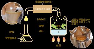 18・精油抽出の図解